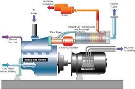 سیستم های تولید همزمان برق و حرارت CHP